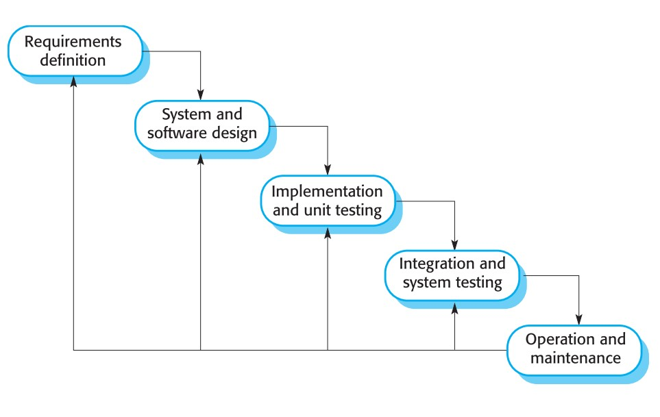 مدل آبشاری - فرآیند تولید نرم افزار