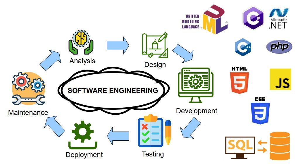 مهندسی نرم افزار