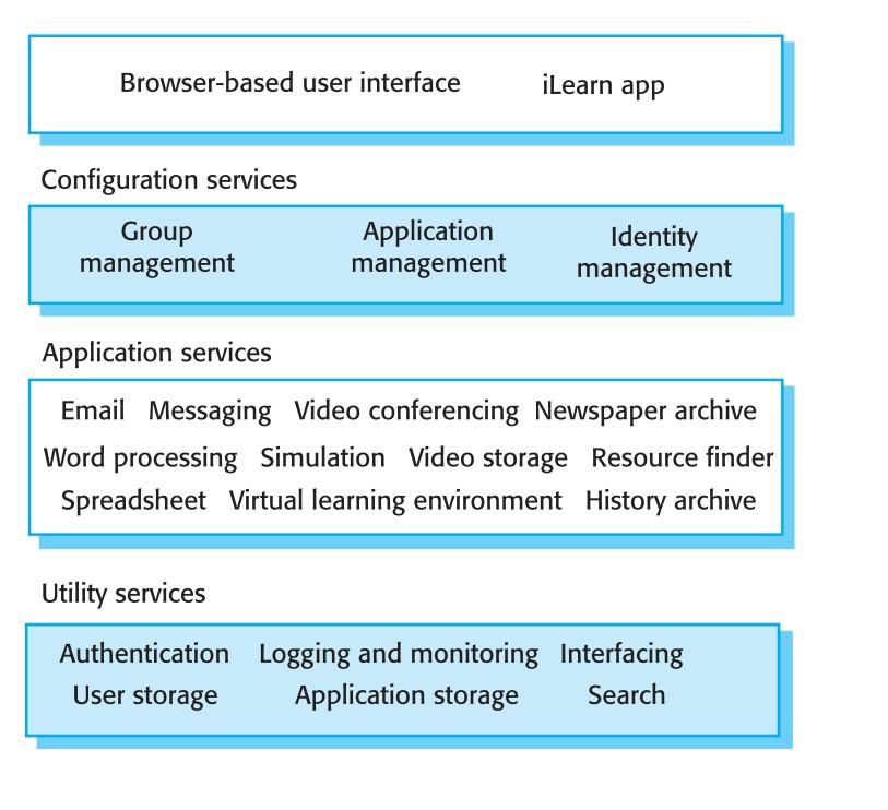 معماری محیط یادگیری مجازی