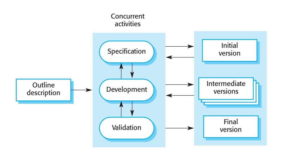 مدل افزایشی - مهندسی نرم افزار