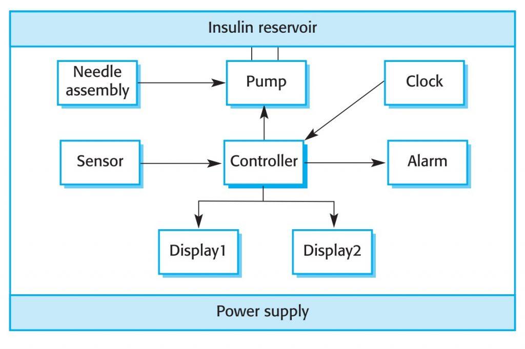 اجزای سخت افزاری و سازماندهی پمپ انسولین
