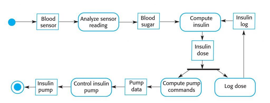 Activity Model برای پمپ انسولین