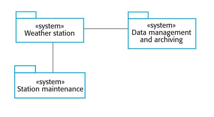 نرم افزار سیستم اطلاعات آب و هوایی