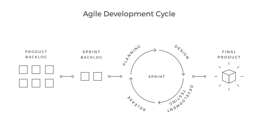 چرخه توسعه چابک