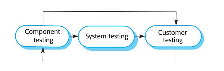 مراحل تست کردن نرم افزار