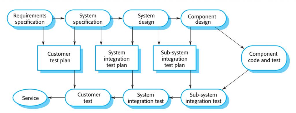 فازهای تست در فرآیند نرم افزاری برنامه-محور