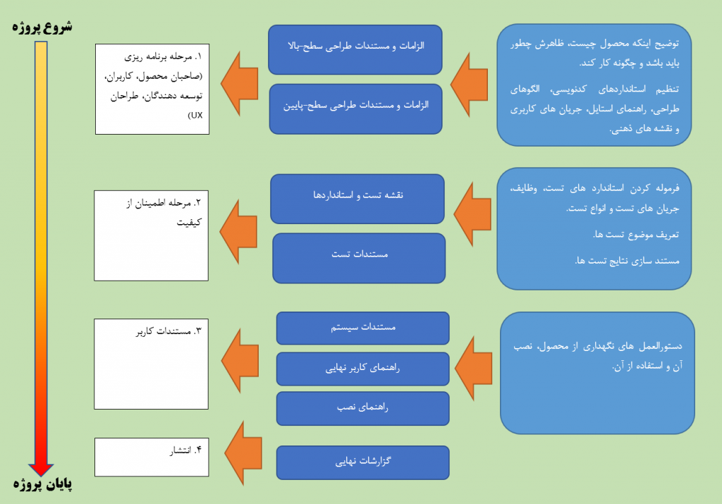 مراحل و اهداف مستند سازی پروژه