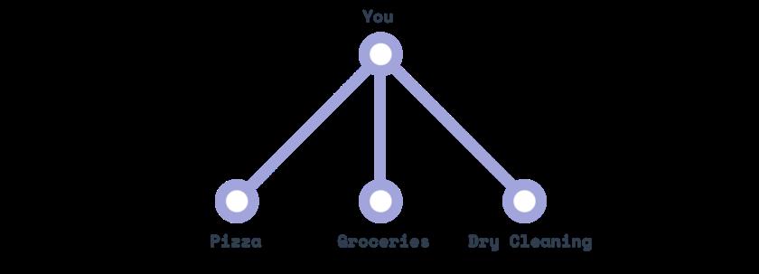 نقاط نهایی در مدل قدیمی REST